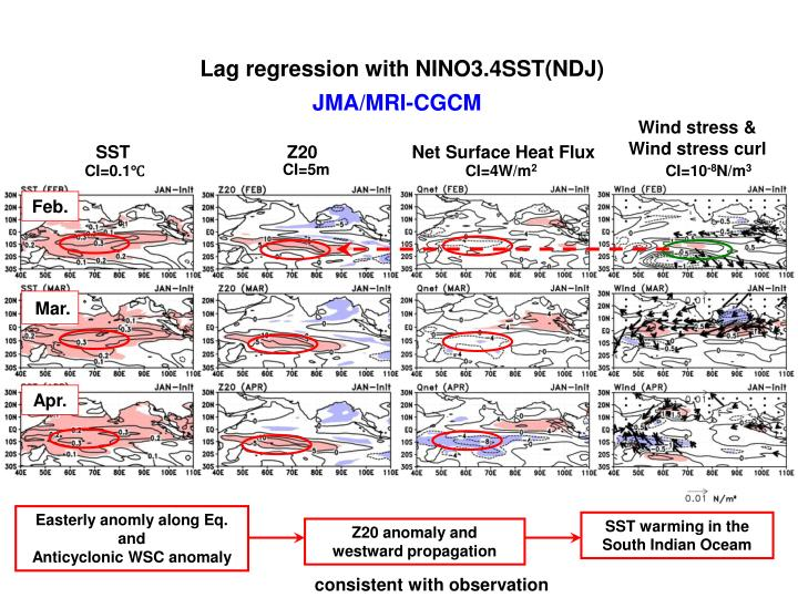 Lag regression with NINO3.4SST(NDJ)