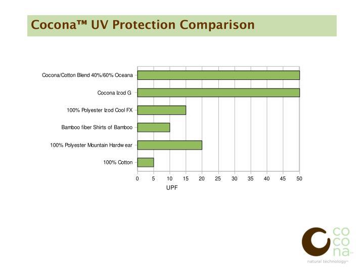Cocona™ UV Protection Comparison