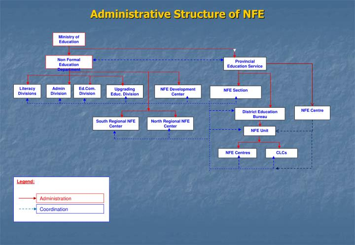 Administrative Structure of NFE