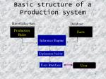 basic structure of a production system
