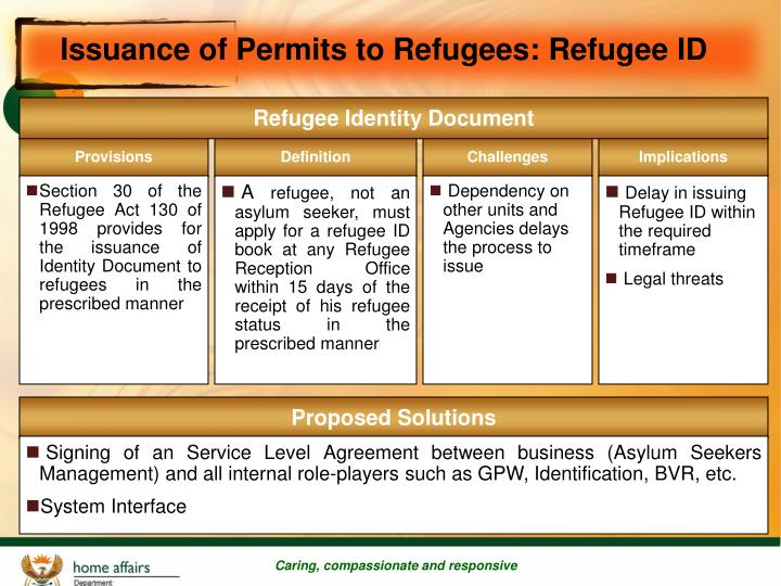 Issuance of Permits to Refugees: Refugee ID