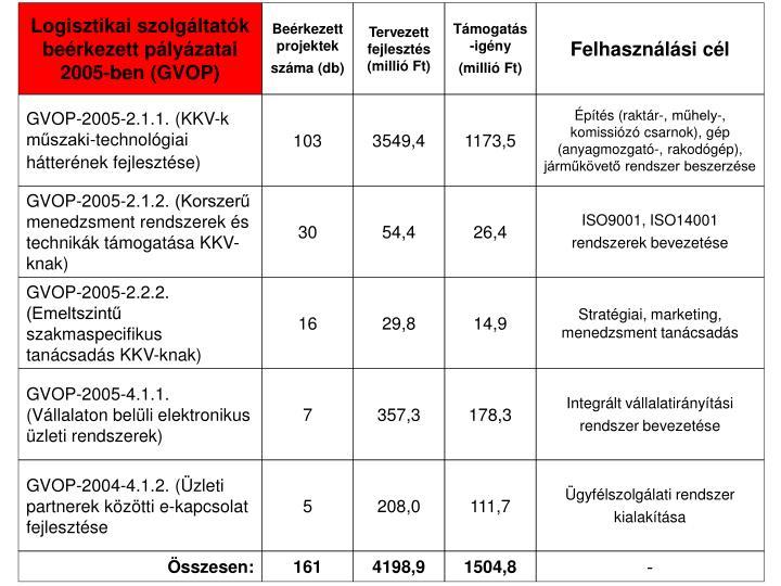 Logisztikai szolgáltatók beérkezett pályázatai 2005-ben (GVOP)