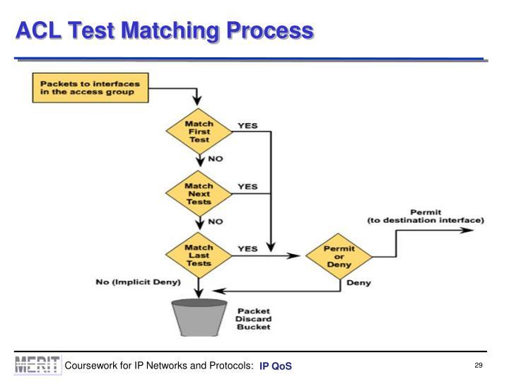 ACL Test Matching Process