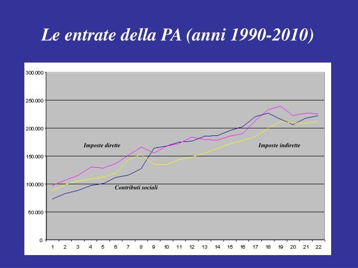 Le entrate della PA (anni 1990-2010)