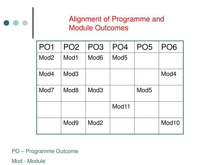 Alignment of Programme and Module Outcomes