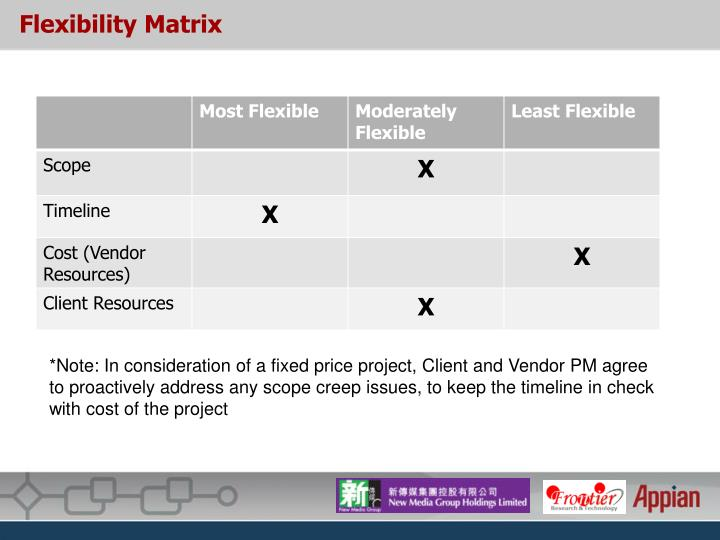 Flexibility Matrix