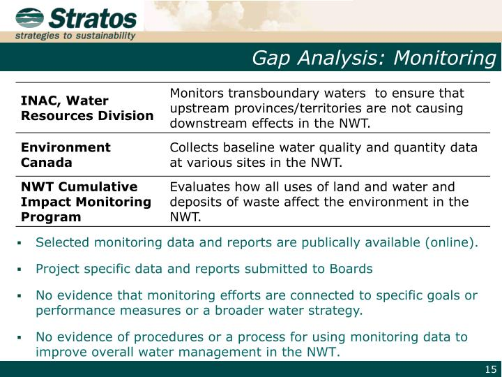 Gap Analysis: Monitoring