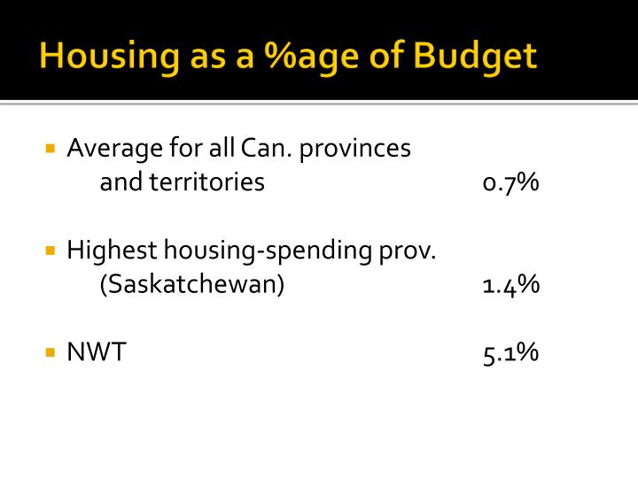 Housing as a %age of Budget