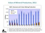value of mineral production 2011