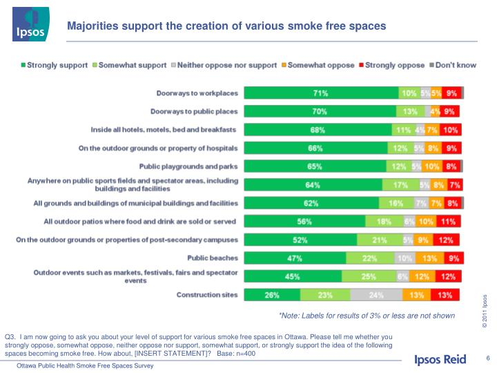 Majorities support the creation of various smoke free spaces