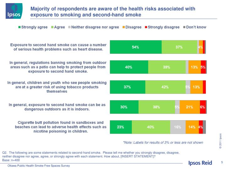 Majority of respondents are aware of the health risks associated with exposure to smoking and second-hand smoke