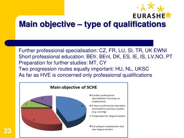 Main objective – type of qualifications