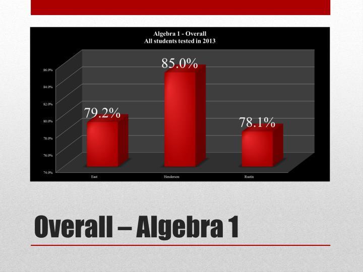 Overall – Algebra 1