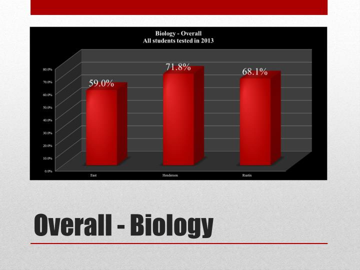 Overall - Biology