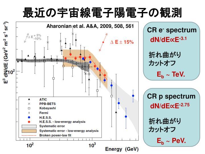 最近の宇宙線電子陽電子の観測