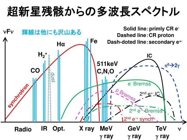 超新星残骸からの多波長スペクトル