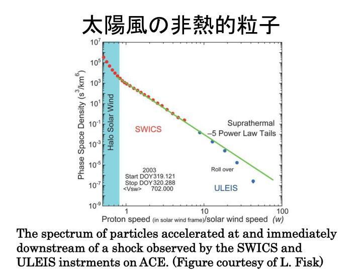 太陽風の非熱的粒子