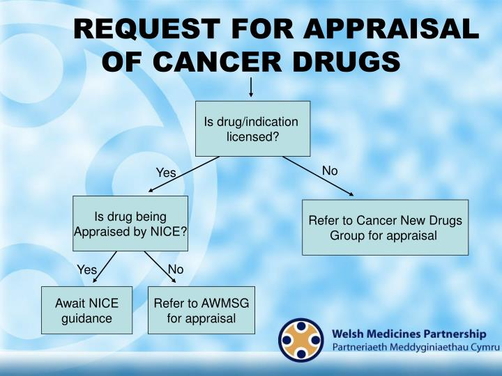 REQUEST FOR APPRAISAL OF CANCER DRUGS