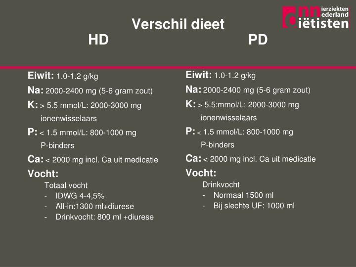 Verschil dieet