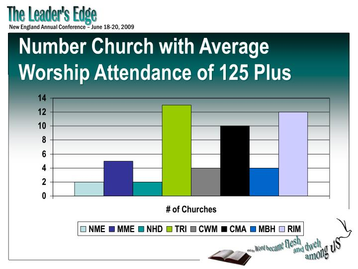 Number Church with Average Worship Attendance of 125 Plus