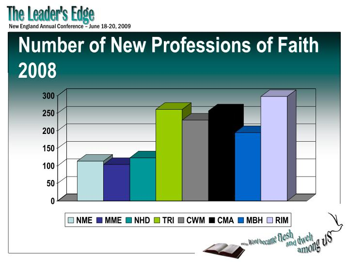 Number of New Professions of Faith