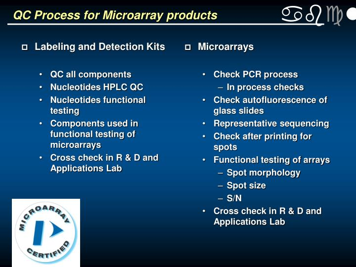 QC Process for Microarray products