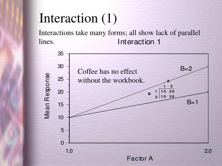 Interaction (1)