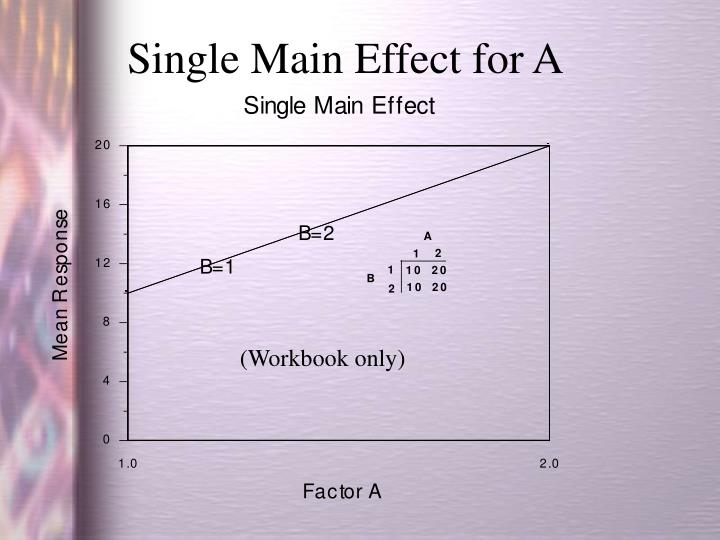Single Main Effect for A