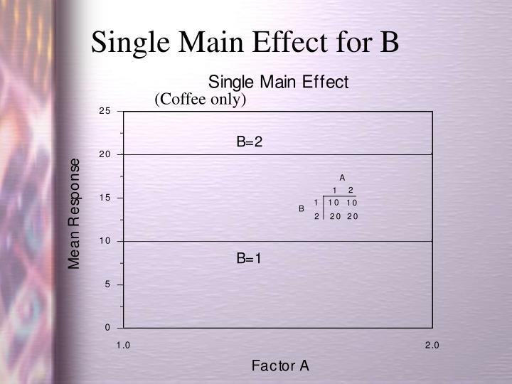 Single Main Effect for B