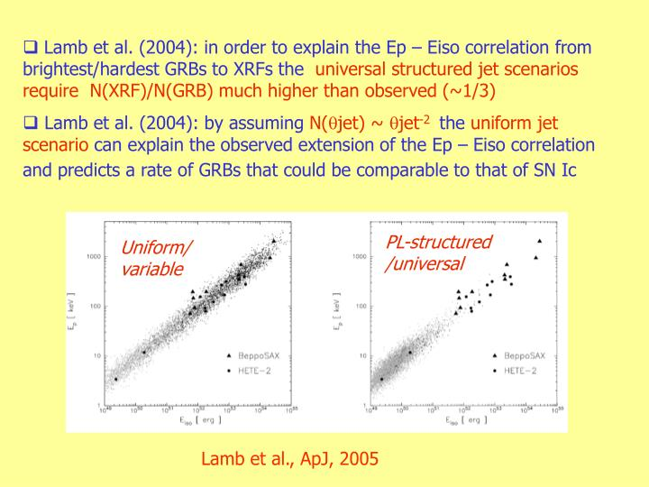 Lamb et al. (2004): in order to explain the Ep – Eiso correlation from brightest/hardest GRBs to XRFs the