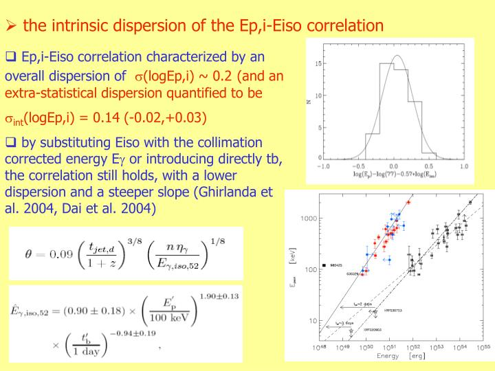 the intrinsic dispersion of the Ep,i-Eiso correlation