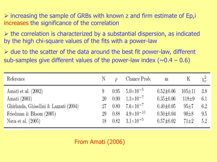 increasing the sample of GRBs with known z and firm estimate of Ep,i