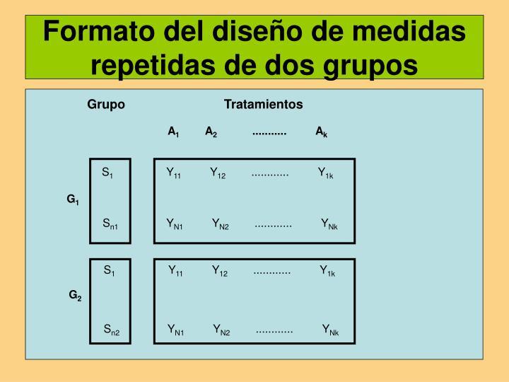 Formato del diseño de medidas repetidas de dos grupos