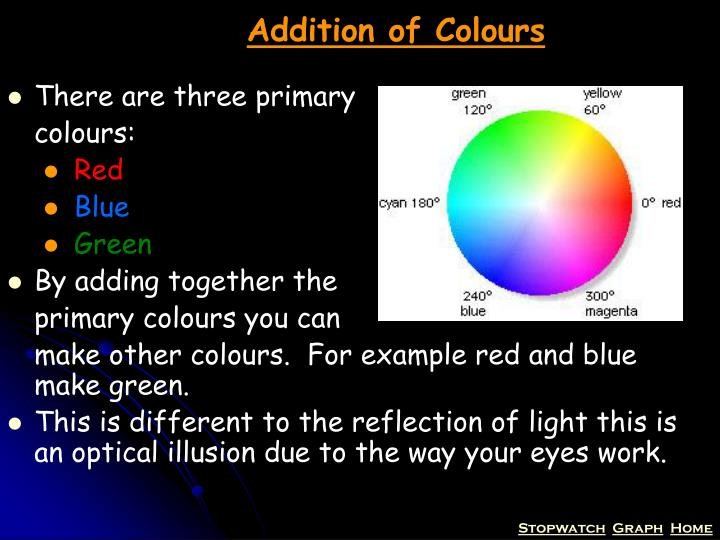 Addition of Colours