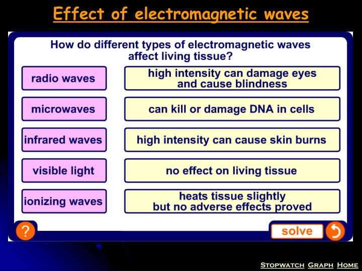 Effect of electromagnetic waves