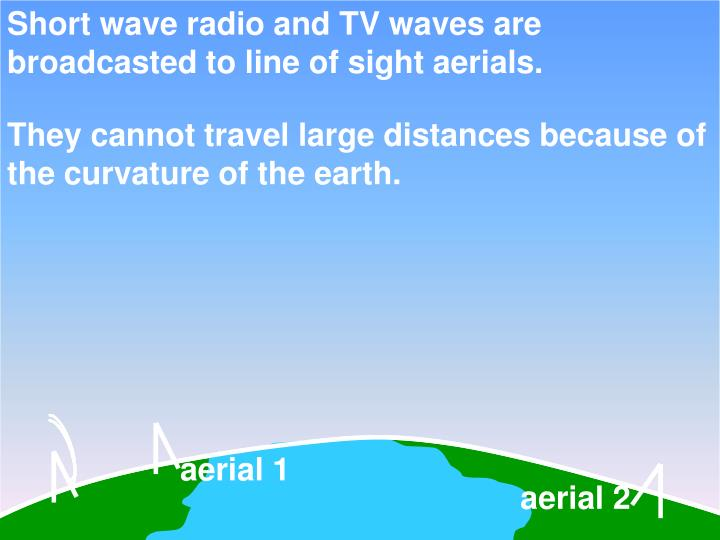 Short wave radio and TV waves are