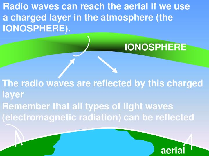 Radio waves can reach the aerial if we use