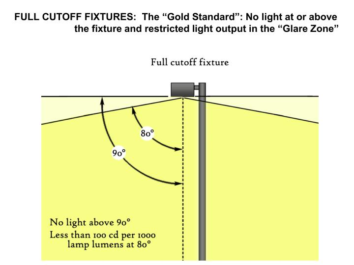"""FULL CUTOFF FIXTURES:  The """"Gold Standard"""": No light at or above the fixture and restricted light output in the """"Glare Zone"""""""