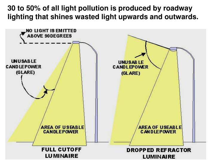 30 to 50% of all light pollution is produced by roadway lighting that shines wasted light upwards and outwards.