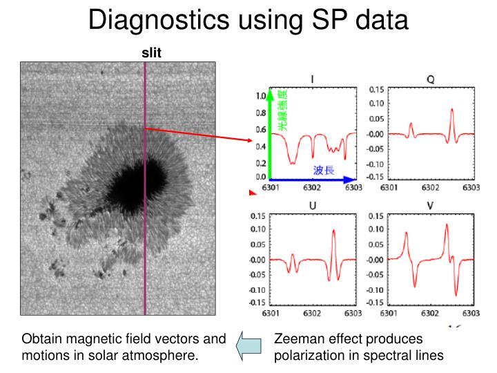 Diagnostics using SP data