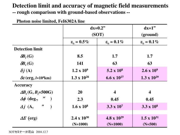 Detection limit and accuracy of magnetic field measurements