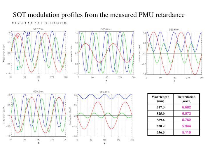 SOT modulation profiles from the measured PMU retardance