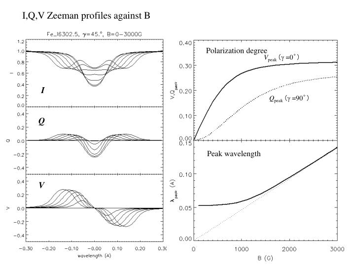 I,Q,V Zeeman profiles against B