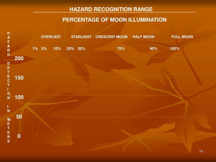 HAZARD RECOGNITION RANGE