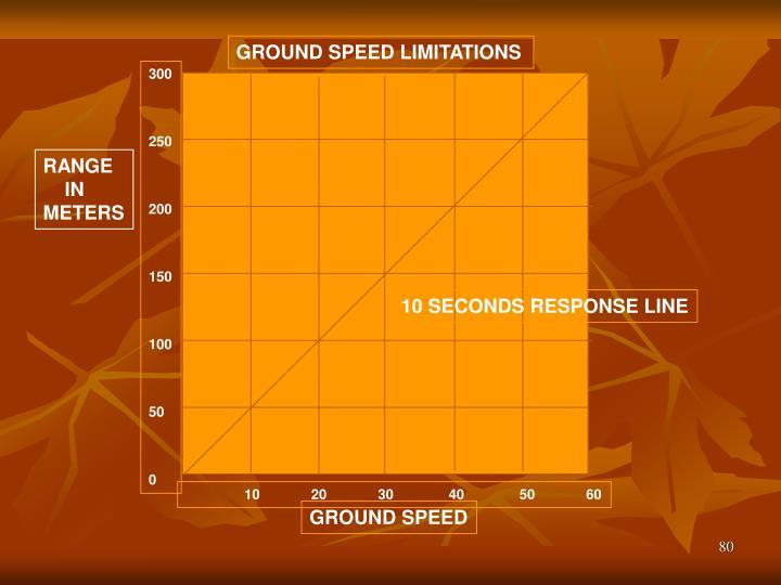 GROUND SPEED LIMITATIONS