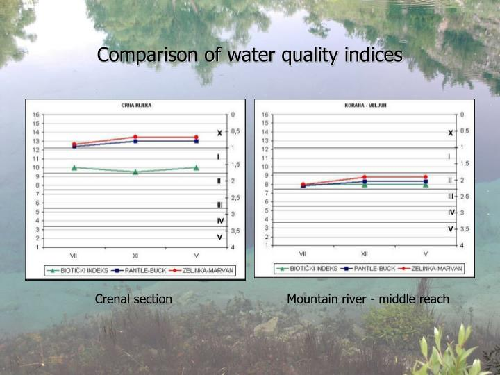 Comparison of water quality indices