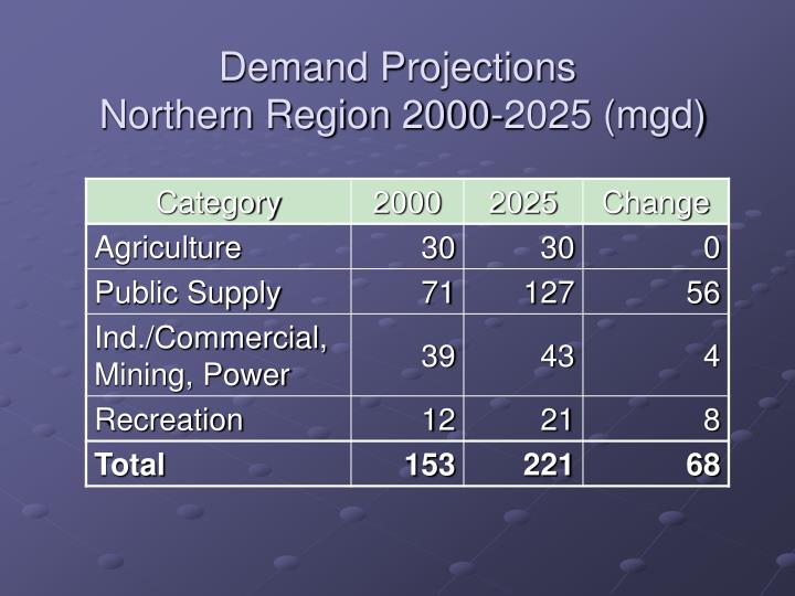 Demand projections northern region 2000 2025 mgd