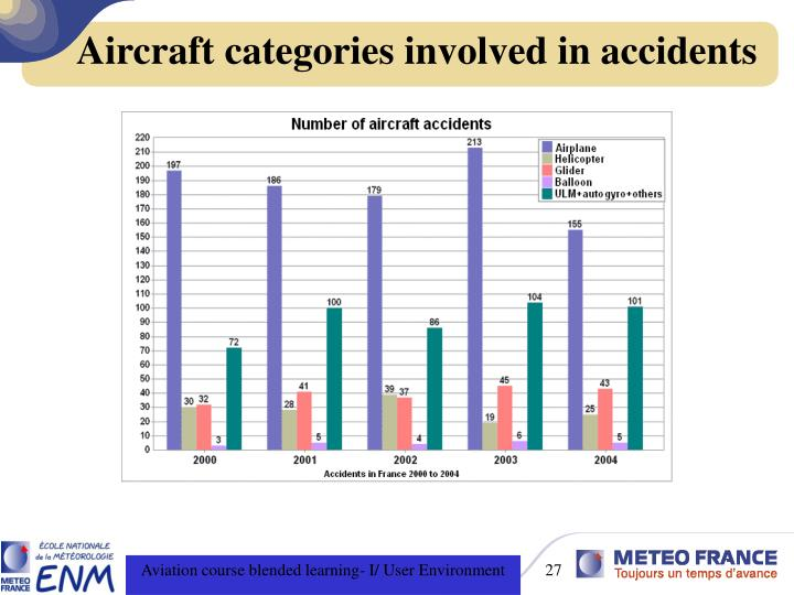 Aircraft categories involved in accidents