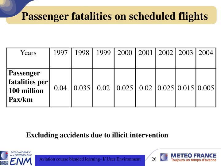 Passenger fatalities on scheduled flights