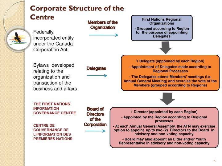 Federally     incorporated entity under the Canada Corporation Act.